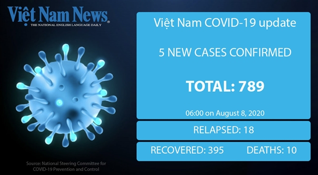 Five new COVID-19 cases reported on Saturday morning three connected to Đà Nẵng