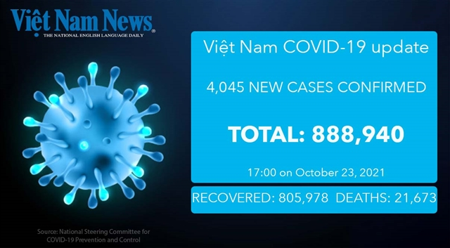 4045 new cases recorded on Sunday