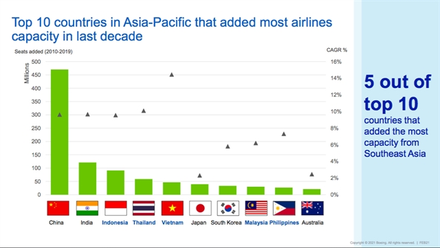 Việt Nam aviation is among fastest growing markets
