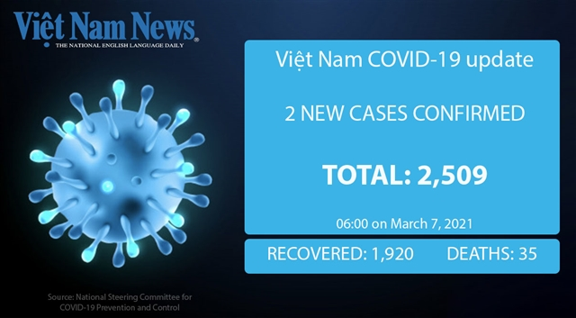 Two new COVID-19 cases announced on Sunday morning