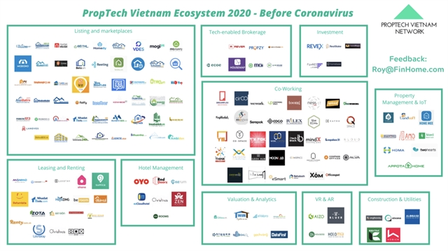 Proptech set for strong growth in Việt Nam
