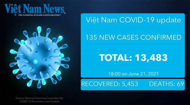 135 new cases of COVID-19 reported on Monday evening