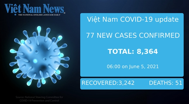 77 new cases of COVID-19 on Saturday morning