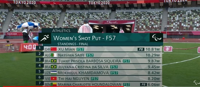 Hải finishes 10th in shot put