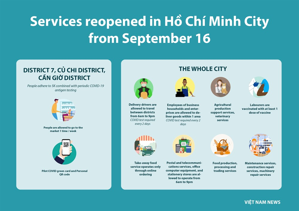 HCMC continues socialdistancing until end of September reopens some services  allows inter-district shippers
