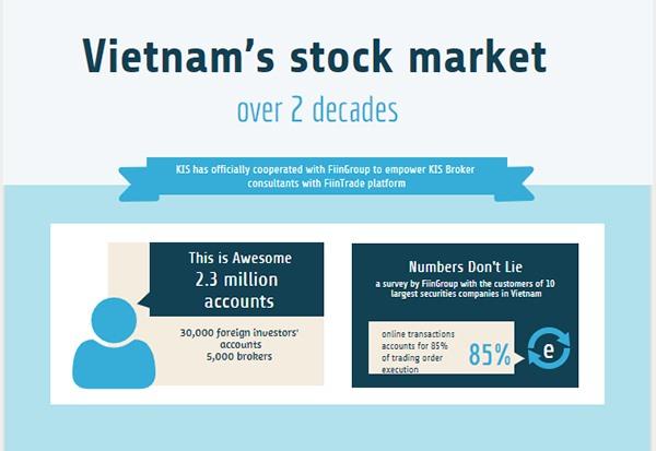KIS Vietnam Empowers its broker consultants with FiinTrade Platform