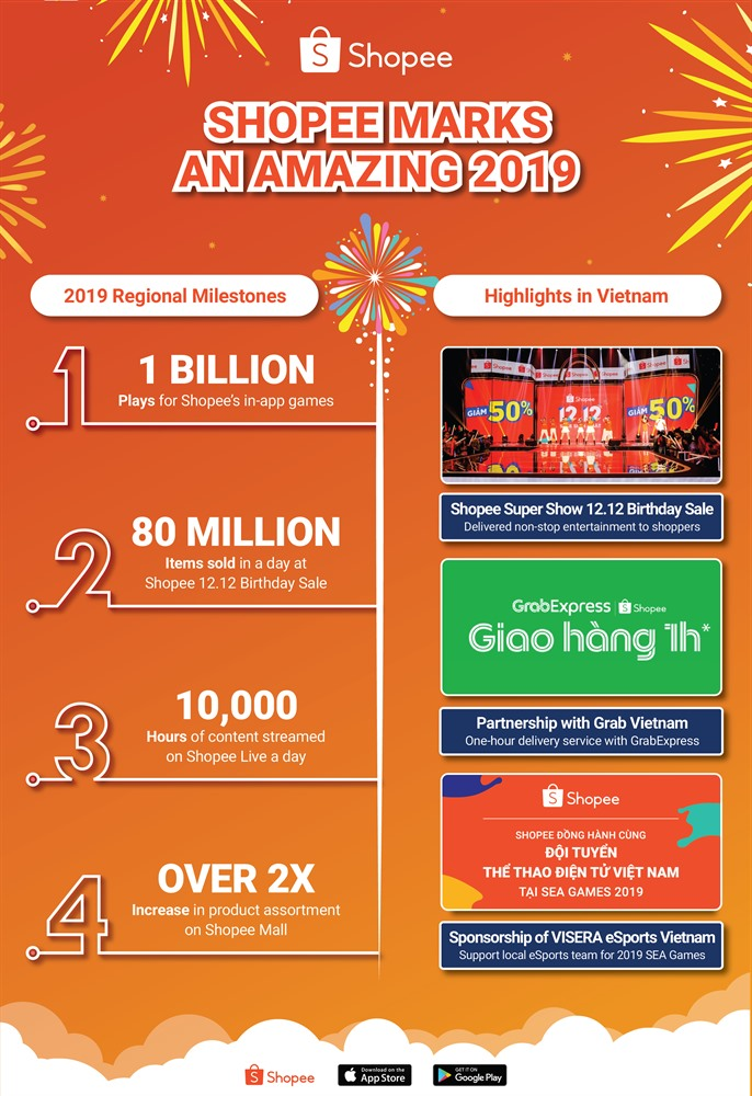 Shopee enjoys exceptional 2019