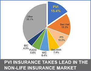 https://vietnamnews.vn/pr/brand-info/1035203/pvi-insurance-takes-lead-in-the-non-life-insurance-market.html