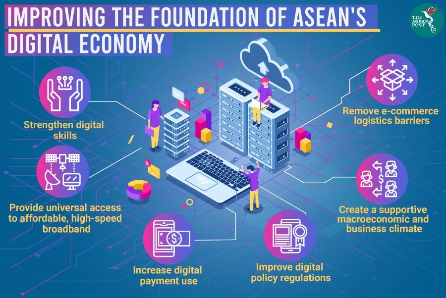 Digital economy for an inclusive ASEAN Community