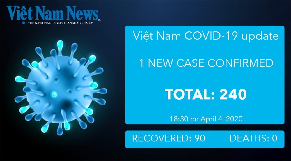 COVID-19 figures in Việt Nam as of 6pm April 4