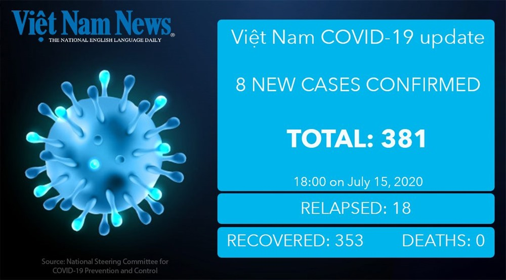 COVID-19 updated figures in Việt Nam on Wednesday evening