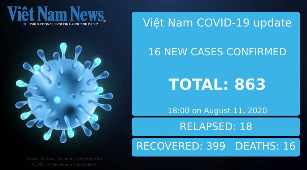 COVID-19 figures in Việt Nam on August 11 evening
