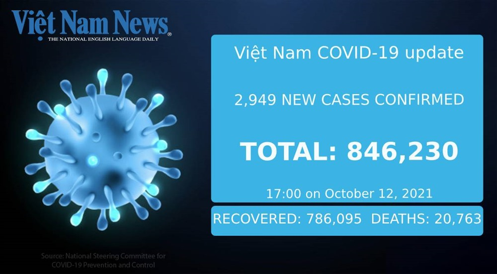 2949 new COVID-19 cases 93 more deaths reported on Tuesday