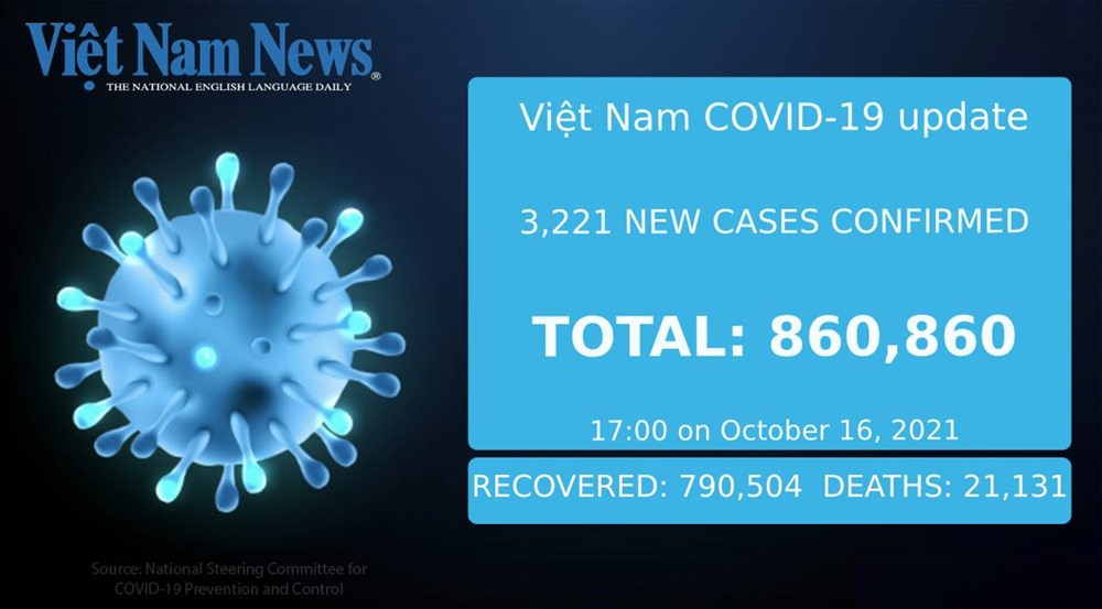 3221 new cases confirmed on Saturday