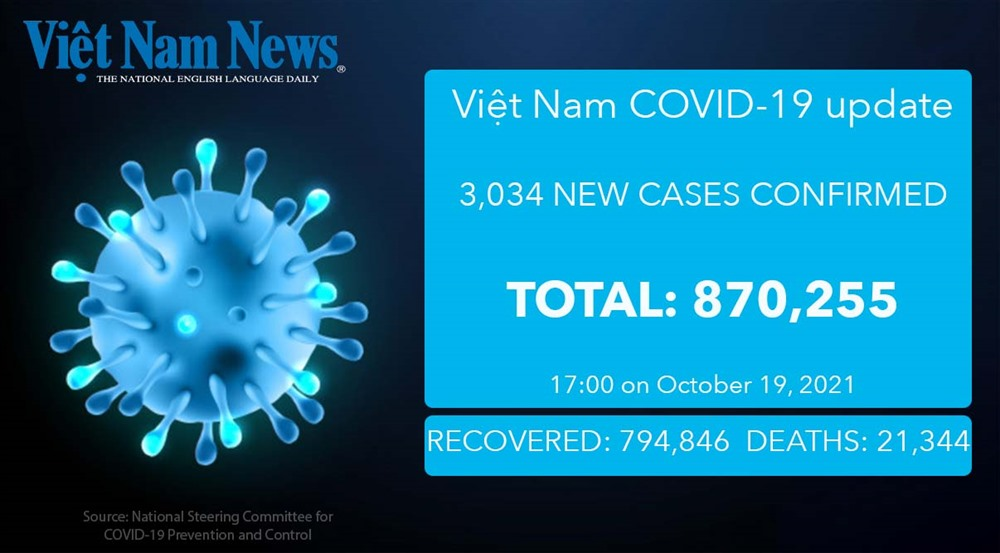 3034 new COVID-19 cases 75 more deaths reported on Tuesday