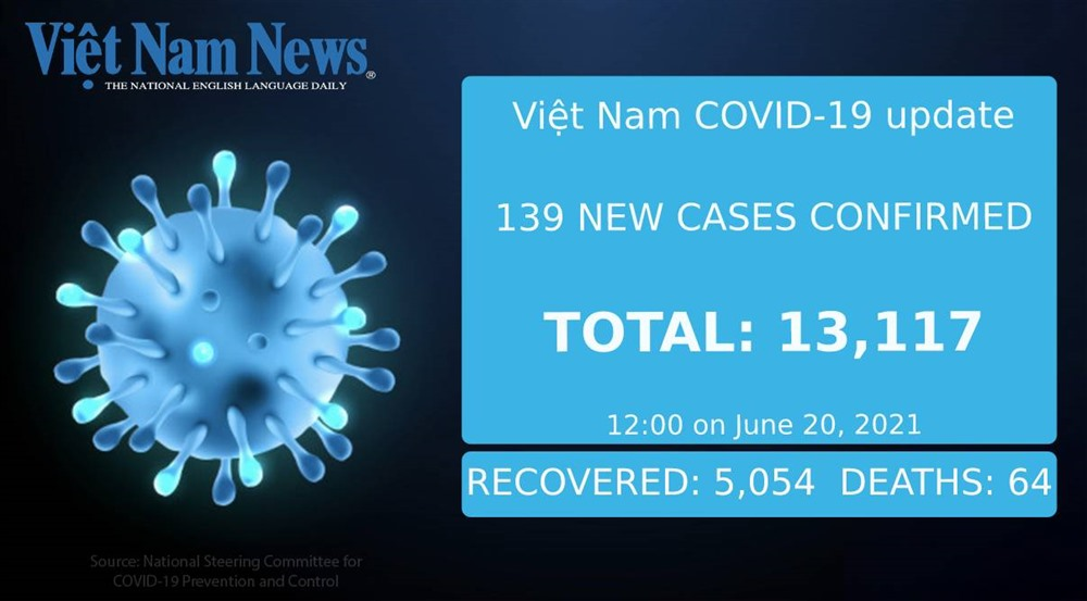 139 new COVID-19 cases reported at noon on Sunday